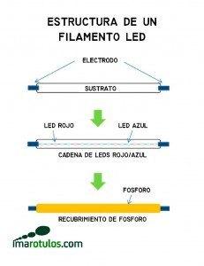 Croquis de la estructura de un filamento LED